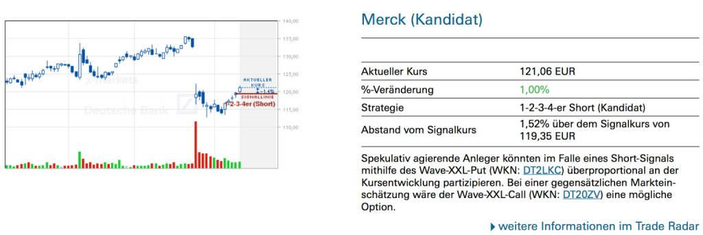 Merck (Kandidat): Spekulativ agierende Anleger könnten im Falle eines Short-Signals mithilfe des Wave-XXL-Put (WKN: DT2LKC) überproportional an der Kursentwicklung partizipieren. Bei einer gegensätzlichen Markteinschätzung wäre der Wave-XXL-Call (WKN: DT20ZV) eine mögliche Option., © Quelle: www.trade-radar.de (13.02.2014)
