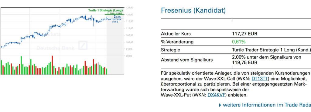 Fresenius (Kandidat): Für spekulativ orientierte Anleger, die von steigenden Kursnotierungen ausgehen, wäre der Wave-XXL-Call (WKN: DT13TT) eine Möglichkeit, überproportional zu partizipieren. Bei einer entgegengesetzten Markterwartung würde sich beispielsweise der Wave-XXL-Put (WKN: DX4KVF) anbieten., © Quelle: www.trade-radar.de (13.02.2014)
