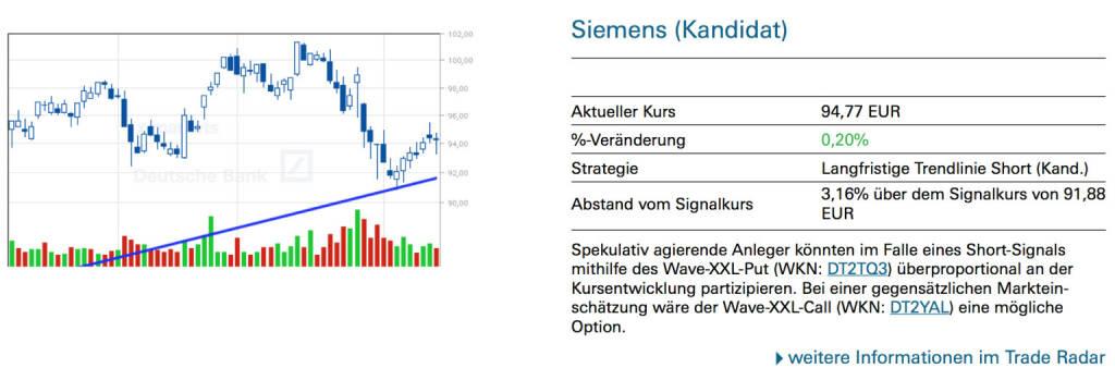 Siemens (Kandidat): Spekulativ agierende Anleger könnten im Falle eines Short-Signals mithilfe des Wave-XXL-Put (WKN: DT2TQ3) überproportional an der Kursentwicklung partizipieren. Bei einer gegensätzlichen Markteinschätzung wäre der Wave-XXL-Call (WKN: DT2YAL) eine mögliche Option., © Quelle: www.trade-radar.de (14.02.2014)