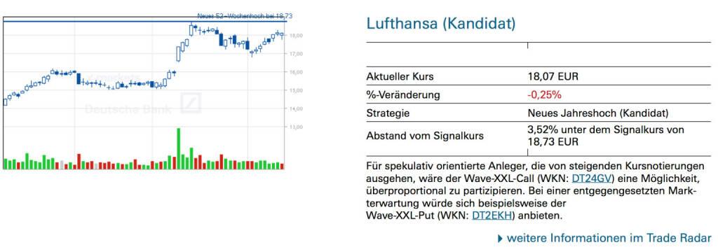 Lufthansa (Kandidat): Für spekulativ orientierte Anleger, die von steigenden Kursnotierungen ausgehen, wäre der Wave-XXL-Call (WKN: DT24GV) eine Möglichkeit, überproportional zu partizipieren. Bei einer entgegengesetzten Markterwartung würde sich beispielsweise der Wave-XXL-Put (WKN: DT2EKH) anbieten., © Quelle: www.trade-radar.de (14.02.2014)
