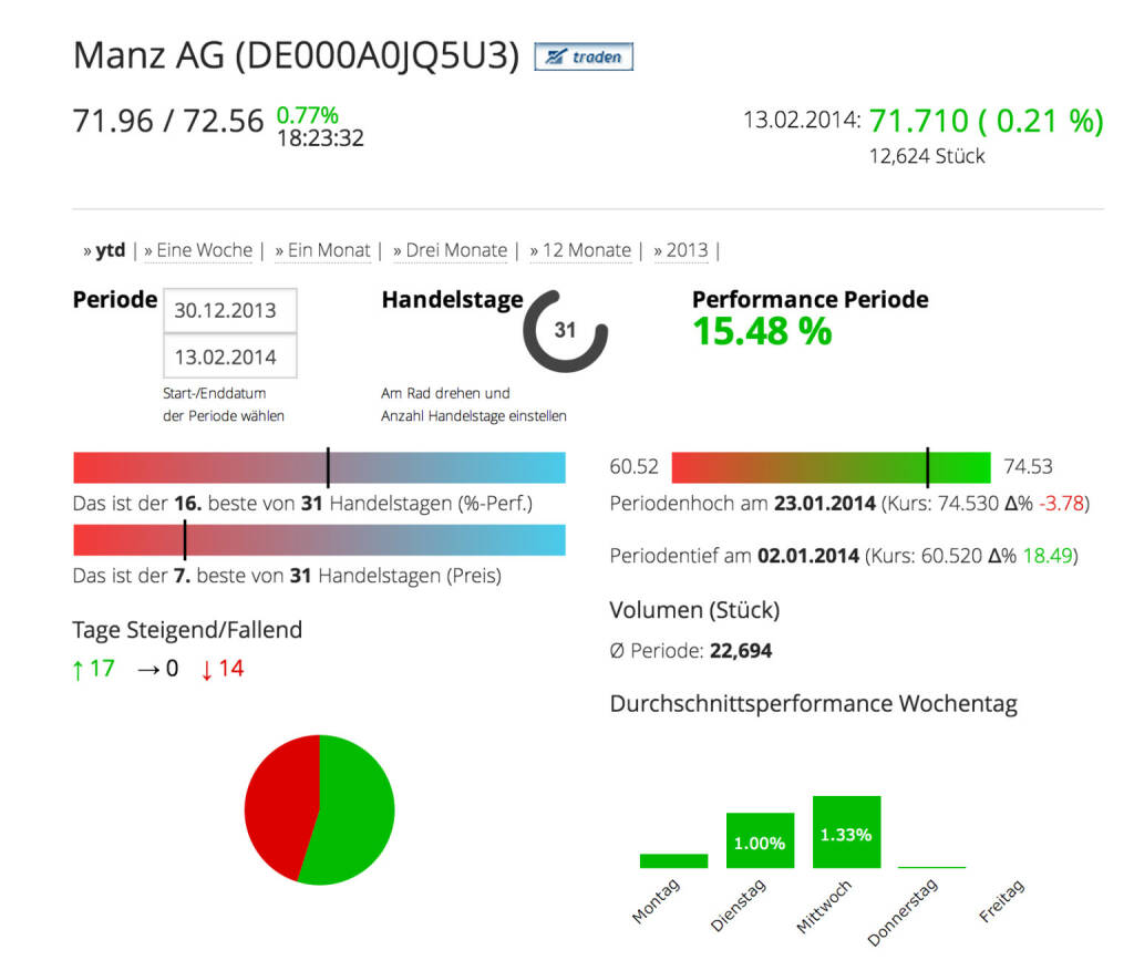Die Manz AG im Börse Social Network, http://boerse-social.com/launch/aktie/manz_ag, © Manz AG (Homepage) (14.02.2014)