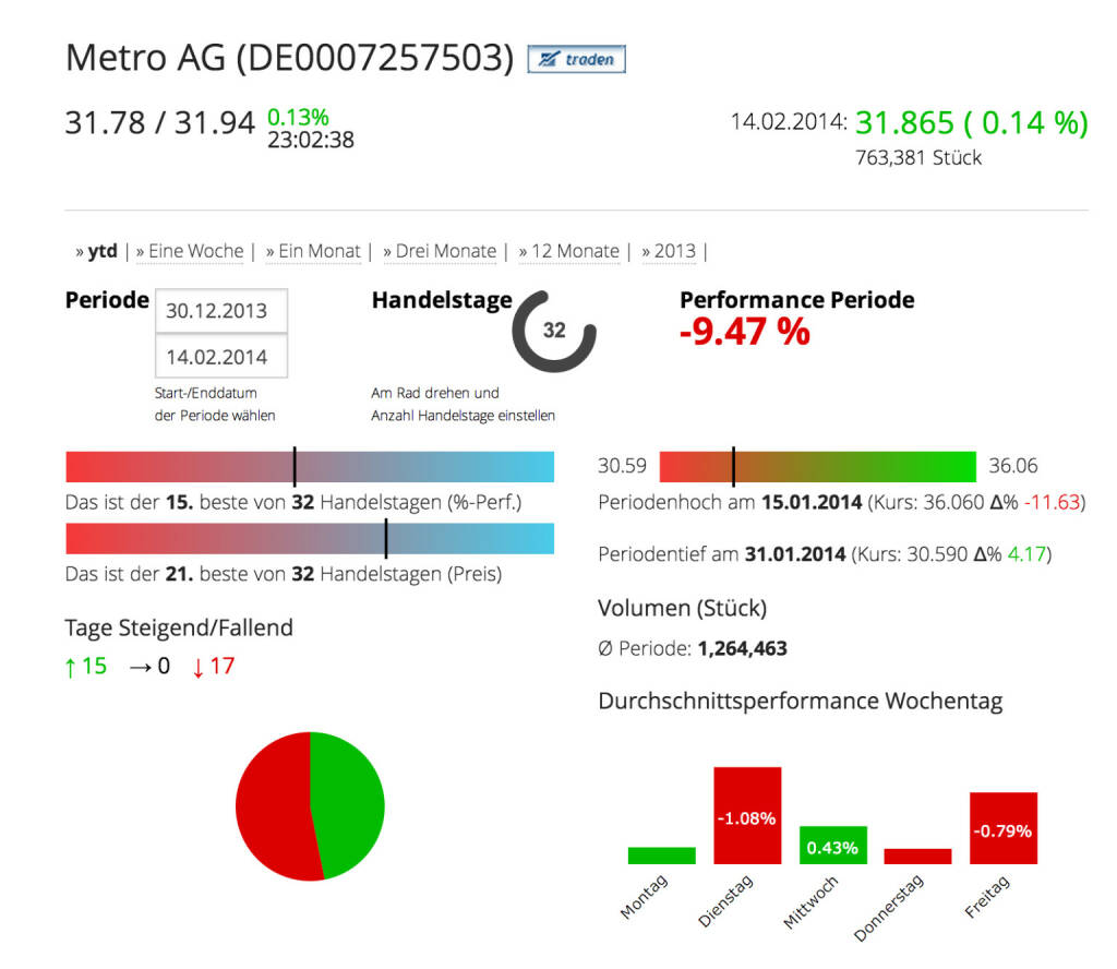 Die Metro AG im Börse Social Network, http://boerse-social.com/launch/aktie/metro_ag, © Metro AG (Homepage) (15.02.2014)
