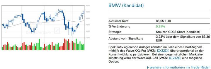 BMW (Kandidat): Spekulativ agierende Anleger könnten im Falle eines Short-Signals mithilfe des Wave-XXL-Put (WKN: DX32Z4) überproportional an der Kursentwicklung partizipieren. Bei einer gegensätzlichen Markteinschätzung wäre der Wave-XXL-Call (WKN: DT21ZG) eine mögliche Option