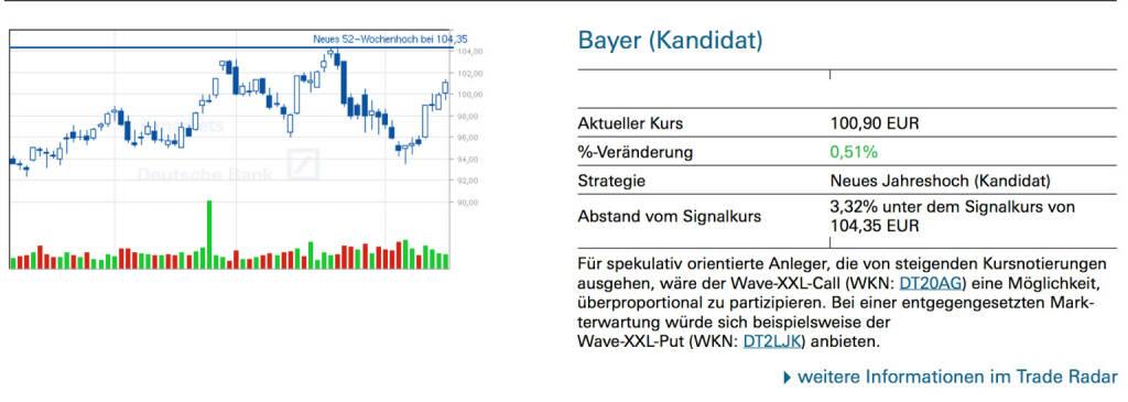 Bayer (Kandidat): Für spekulativ orientierte Anleger, die von steigenden Kursnotierungen ausgehen, wäre der Wave-XXL-Call (WKN: DT20AG) eine Möglichkeit, überproportional zu partizipieren. Bei einer entgegengesetzten Markterwartung würde sich beispielsweise der Wave-XXL-Put (WKN: DT2LJK) anbieten, © Quelle: www.trade-radar.de (17.02.2014)