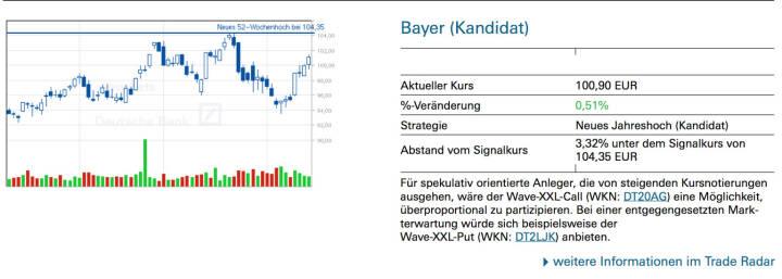 Bayer (Kandidat): Für spekulativ orientierte Anleger, die von steigenden Kursnotierungen ausgehen, wäre der Wave-XXL-Call (WKN: DT20AG) eine Möglichkeit, überproportional zu partizipieren. Bei einer entgegengesetzten Markterwartung würde sich beispielsweise der Wave-XXL-Put (WKN: DT2LJK) anbieten