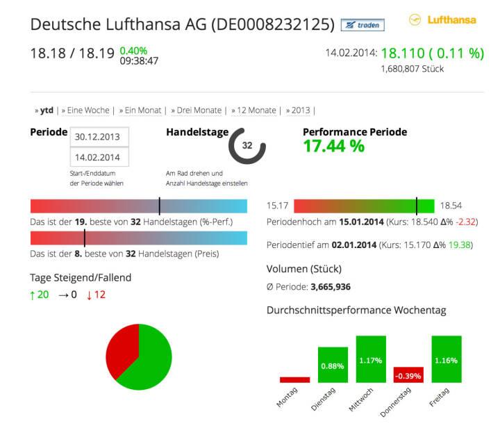 Die Deutsche Lufthansa AG im Börse Social Network, http://boerse-social.com/launch/aktie/deutsche_lufthansa_ag