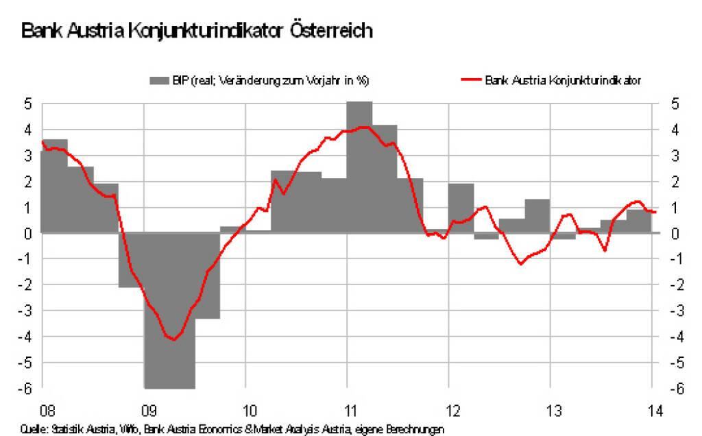 Bank Austria Konjunkturindikator: Konjunkturerholung mit geringem Tempo. Aber nur vorläufig (17.02.2014)