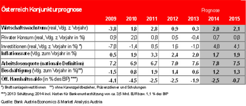 Bank Austria: Konjunkturprognose (17.02.2014)