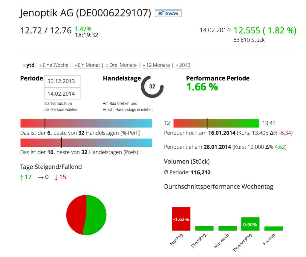 Die Jenoptik AG im Börse Social Network, http://boerse-social.com/launch/aktie/jenoptik_ag, © Jenoptik AG (Homepage) (17.02.2014)