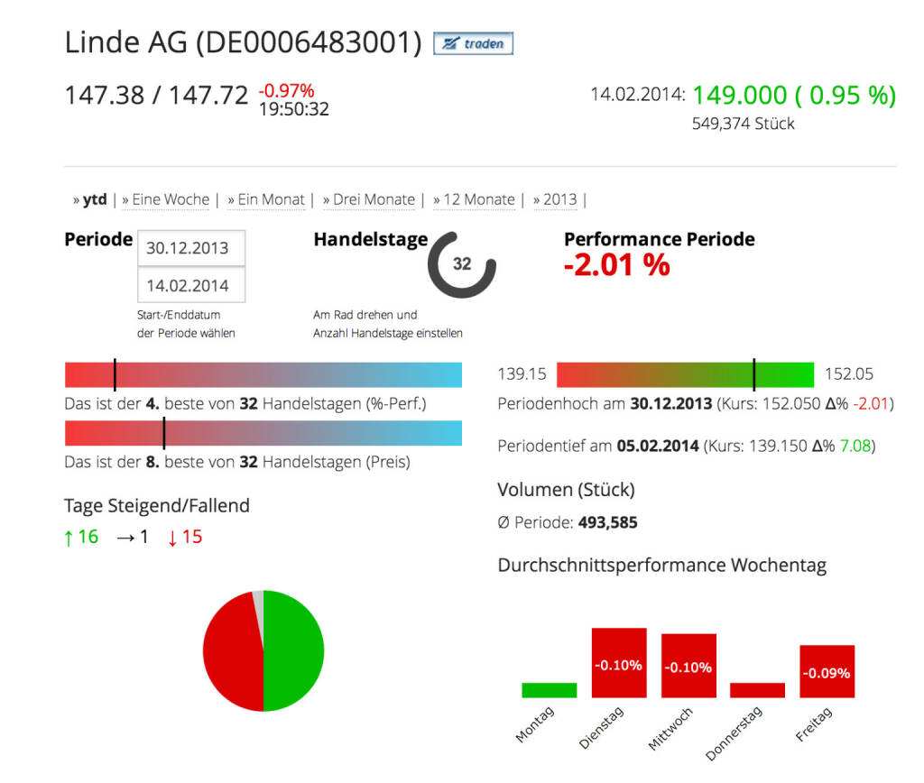 Die Linde AG im Börse Social Network, http://boerse-social.com/launch/aktie/linde_ag, © Linde AG (Homepage) (18.02.2014)