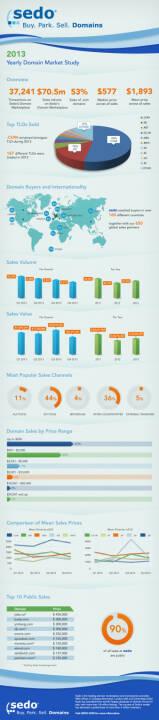 In ihrem heute veröffentlichten Domainreport 2013 vermeldet die  Sedo GmbH einen positiven Zuwachs in allen Bereichen: So wurden im  vergangenen Jahr 37.241 Domainverkäufe (2012: 36.181) über Sedo.com,  der weltweit führenden Domainhandelsbörse mit über zwei Millionen  Mitgliedern, getätigt. Dies bedeutet ein Wachstumsplus von drei  Prozent gegenüber dem gleichen Vorjahreszeitraum. Quelle: obs/Sedo GmbH/Sedo.com