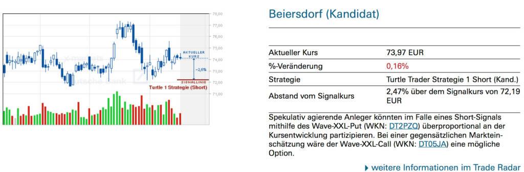 Beiersdorf (Kandidat): Spekulativ agierende Anleger könnten im Falle eines Short-Signals mithilfe des Wave-XXL-Put (WKN: DT2PZQ) überproportional an der Kursentwicklung partizipieren. Bei einer gegensätzlichen Markteinschätzung wäre der Wave-XXL-Call (WKN: DT05JA) eine mögliche Option., © Quelle: www.trade-radar.de (19.02.2014)