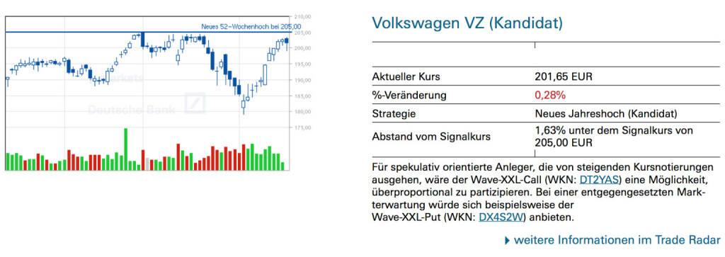 Volkswagen VZ (Kandidat): Für spekulativ orientierte Anleger, die von steigenden Kursnotierungen ausgehen, wäre der Wave-XXL-Call (WKN: DT2YAS) eine Möglichkeit, überproportional zu partizipieren. Bei einer entgegengesetzten Markterwartung würde sich beispielsweise der Wave-XXL-Put (WKN: DX4S2W) anbieten., © Quelle: www.trade-radar.de (19.02.2014)