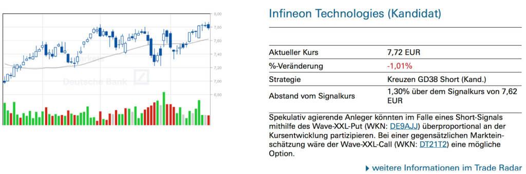Infineon Technologies (Kandidat): Spekulativ agierende Anleger könnten im Falle eines Short-Signals mithilfe des Wave-XXL-Put (WKN: DE9AJJ) überproportional an der Kursentwicklung partizipieren. Bei einer gegensätzlichen Markteinschätzung wäre der Wave-XXL-Call (WKN: DT21T2) eine mögliche Option., © Quelle: www.trade-radar.de (20.02.2014)