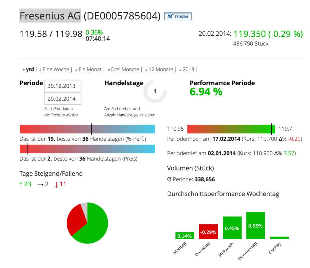 Die Fresenius AG im Börse Social Network, http://boerse-social.com/launch/aktie/fresenius_ag, © Fresenius AG (Homepage) (21.02.2014)