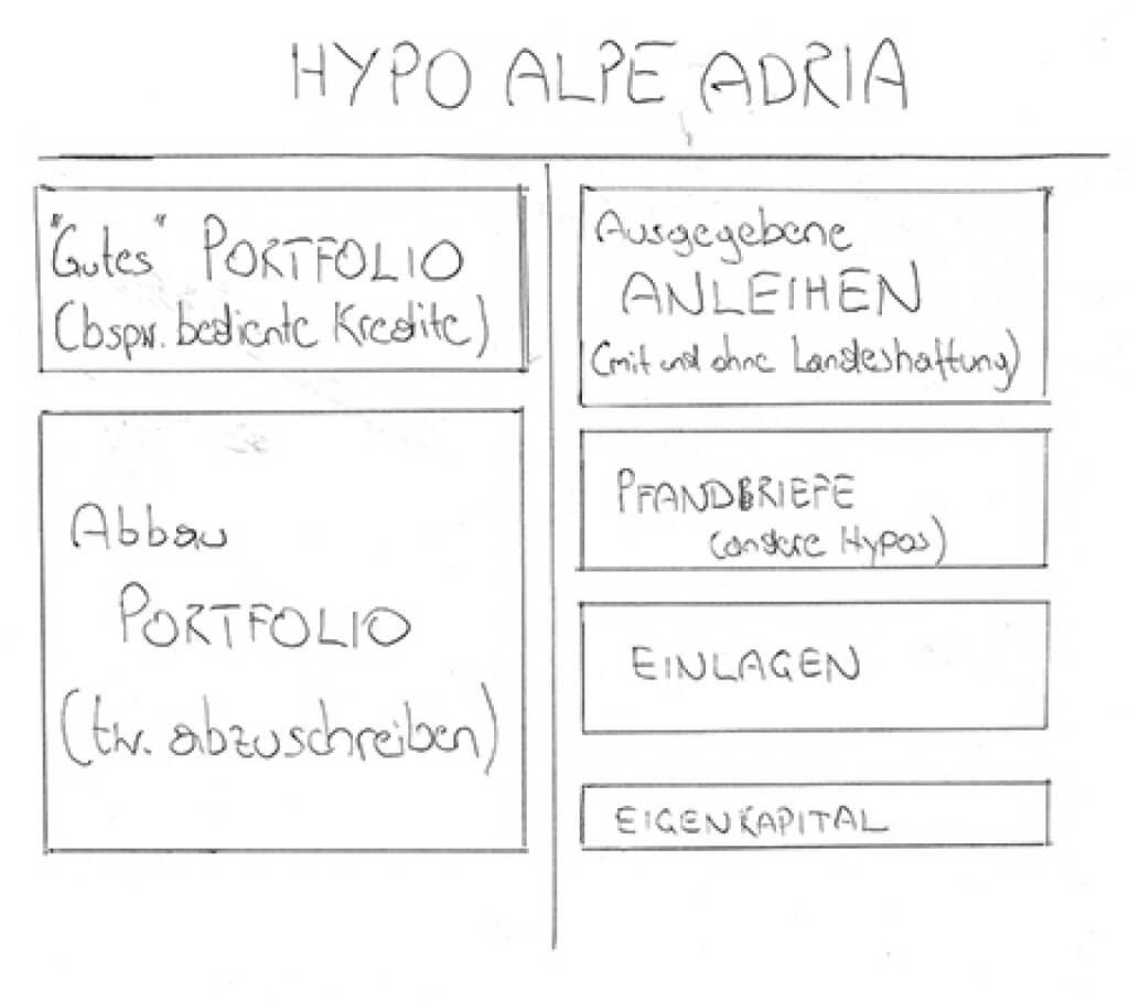 Hypo-Zettel von FM4/Robert Zikmund - Erklärung unter http://www.christian-drastil.com/2014/02/21/sechs_thesen_und_ein_zettel_zu_einer_potenziellen_hypo-pleite_robert_zikmund (21.02.2014)