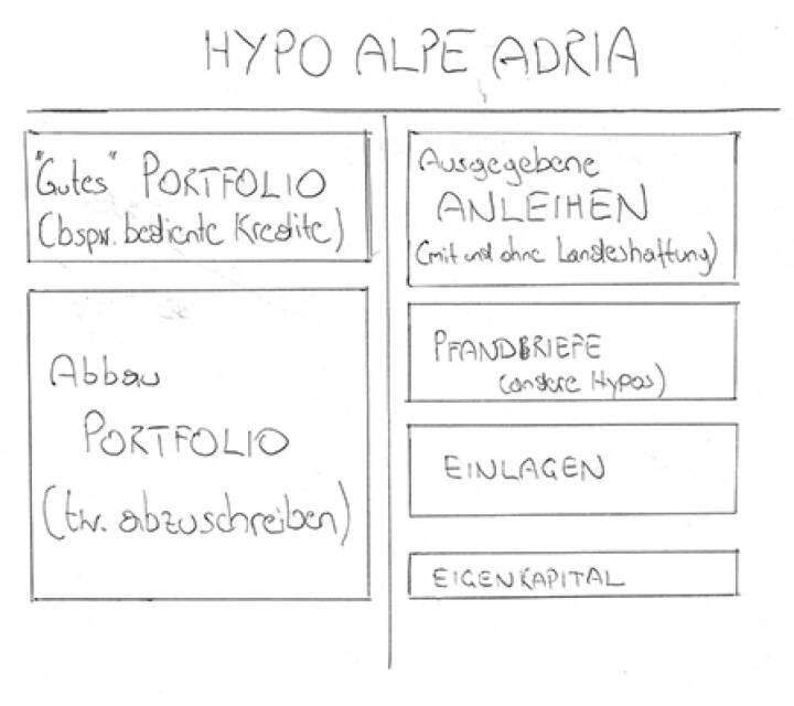 Hypo-Zettel von FM4/Robert Zikmund - Erklärung unter http://www.christian-drastil.com/2014/02/21/sechs_thesen_und_ein_zettel_zu_einer_potenziellen_hypo-pleite_robert_zikmund