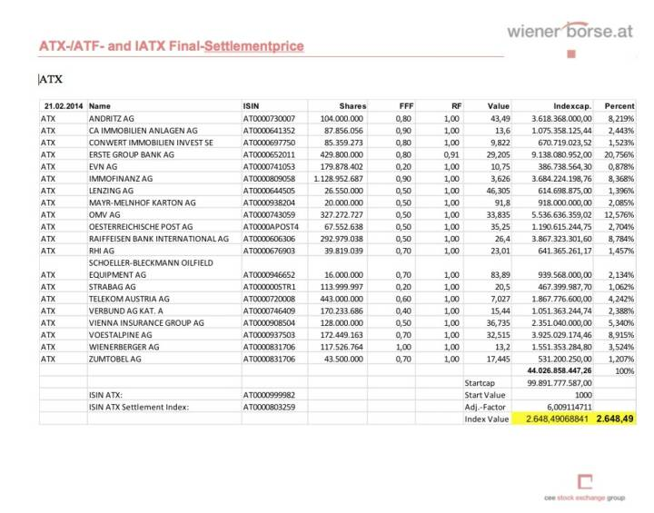 ATX-Settlement Februar 2014 (c) Wiener Börse