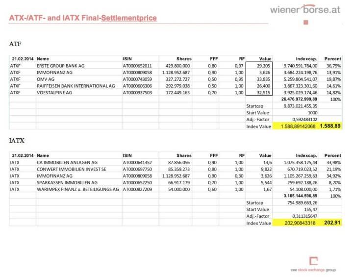 IATX- und ATXFive-Settlements Februar 2014 (c) Wiener Börse