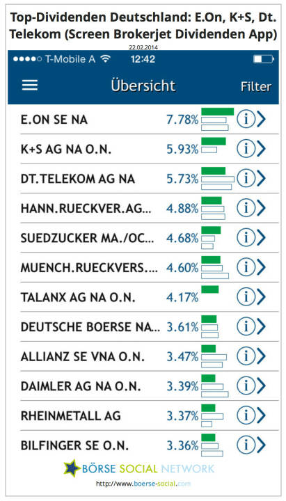 E.On, K+S, Dt. Telekom führen per 22.2. in der D-Sicht der Brokerjet Dividenden App. Download-Link:. https://itunes.apple.com/de/app/dividenden/id787049018?mt=8
