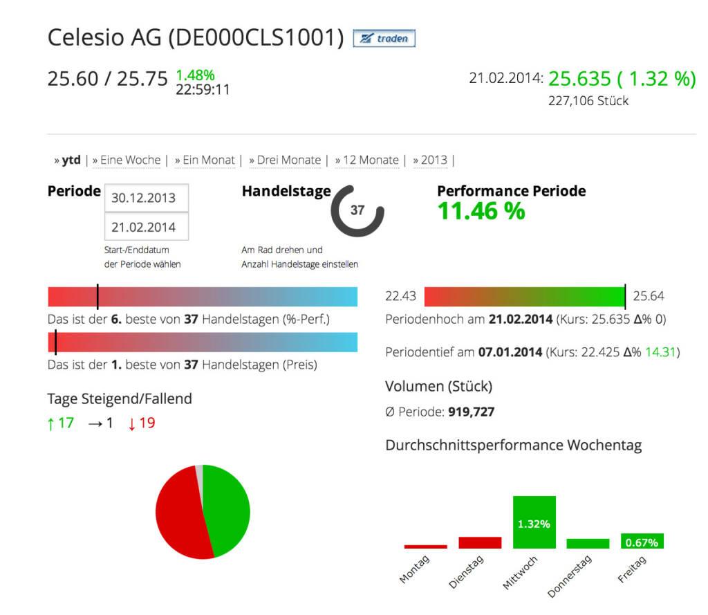 Die Celesio AG im Börse Social Network, http://boerse-social.com/launch/aktie/celesio_ag, © Celesio AG (Homepage) (23.02.2014)