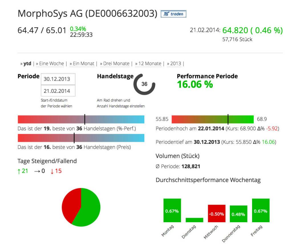 Die MorphoSys AG im Börse Social Network, http://boerse-social.com/launch/aktie/morphosys_ag, © MorphoSys AG (Homepage) (23.02.2014)