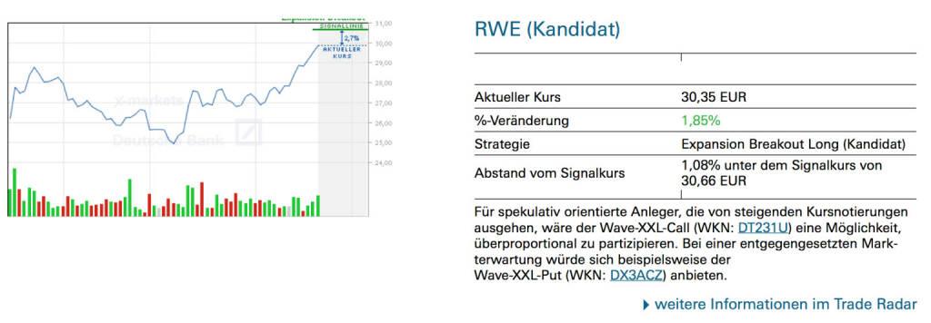 RWE (Kandidat): Für spekulativ orientierte Anleger, die von steigenden Kursnotierungen ausgehen, wäre der Wave-XXL-Call (WKN: DT231U) eine Möglichkeit, überproportional zu partizipieren. Bei einer entgegengesetzten Mark- terwartung würde sich beispielsweise der Wave-XXL-Put (WKN: DX3ACZ) anbieten., © Quelle: www.trade-radar.de (24.02.2014)
