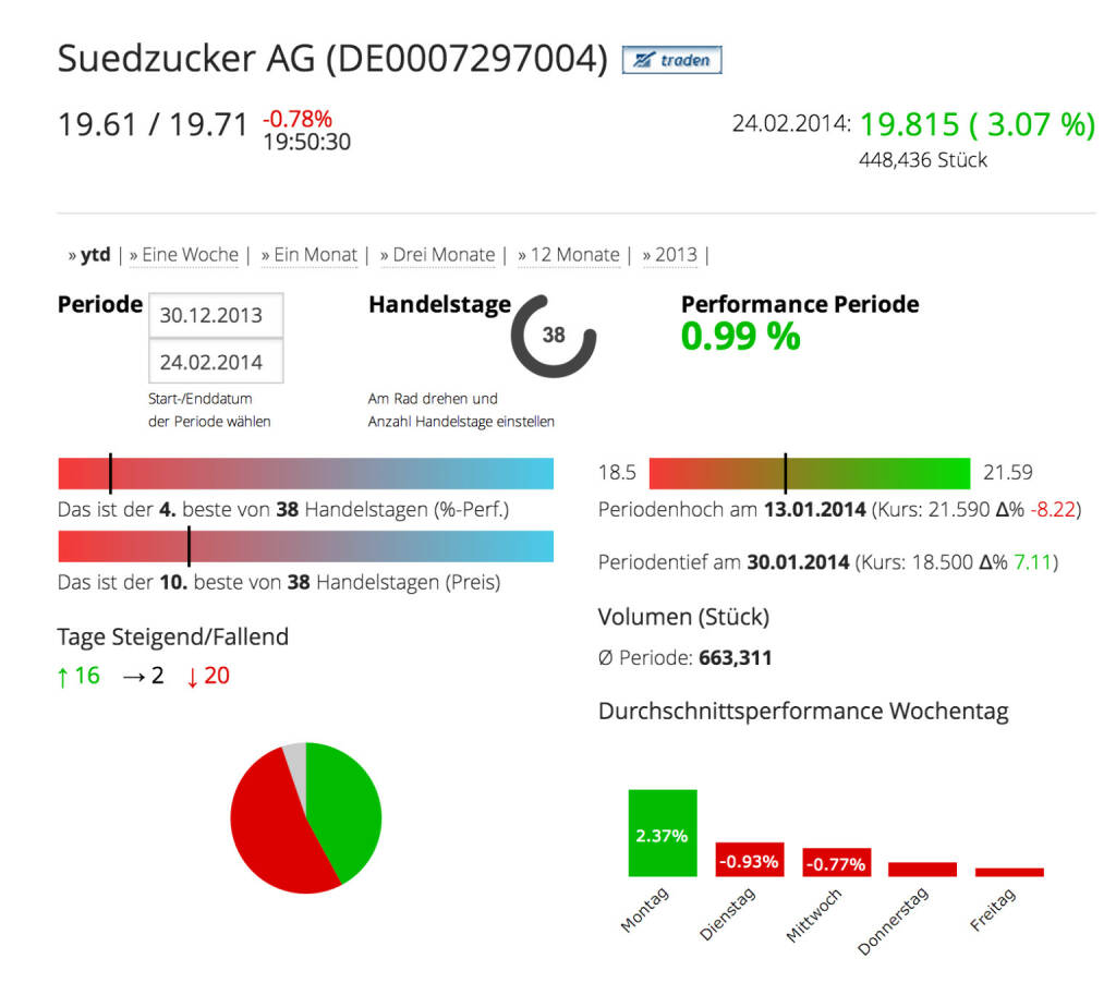 Die Südzucker AG im Börse Social Network, http://boerse-social.com/launch/aktie/suedzucker_ag, © Südzucker AG (Homepage) (25.02.2014)