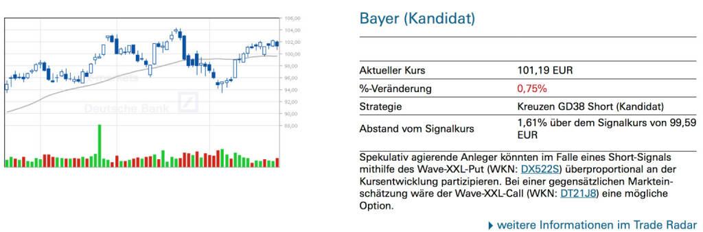 Bayer (Kandidat): Spekulativ agierende Anleger könnten im Falle eines Short-Signals mithilfe des Wave-XXL-Put (WKN: DX522S) überproportional an der Kursentwicklung partizipieren. Bei einer gegensätzlichen Markteinschätzung wäre der Wave-XXL-Call (WKN: DT21J8) eine mögliche Option., © Quelle: www.trade-radar.de (26.02.2014)