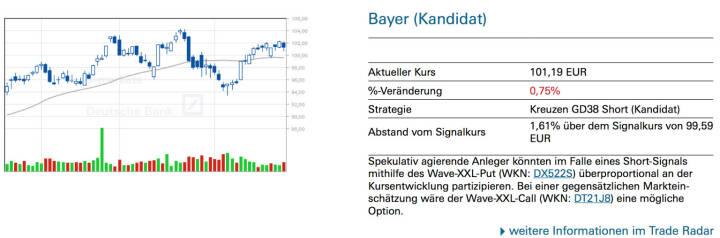 Bayer (Kandidat): Spekulativ agierende Anleger könnten im Falle eines Short-Signals mithilfe des Wave-XXL-Put (WKN: DX522S) überproportional an der Kursentwicklung partizipieren. Bei einer gegensätzlichen Markteinschätzung wäre der Wave-XXL-Call (WKN: DT21J8) eine mögliche Option.