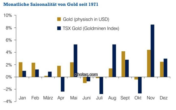 Monatliche Saisonalität von Gold seit 1971