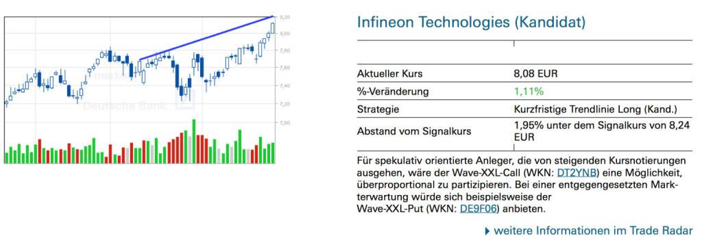 Infineon Technologies (Kandidat): Für spekulativ orientierte Anleger, die von steigenden Kursnotierungen ausgehen, wäre der Wave-XXL-Call (WKN: DT2YNB) eine Möglichkeit, überproportional zu partizipieren. Bei einer entgegengesetzten Markterwartung würde sich beispielsweise der Wave-XXL-Put (WKN: DE9F06) anbieten., © Quelle: www.trade-radar.de (27.02.2014)