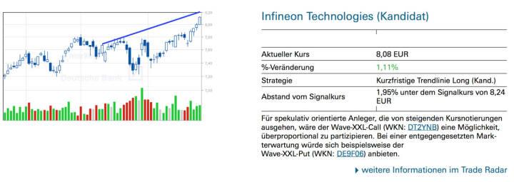Infineon Technologies (Kandidat): Für spekulativ orientierte Anleger, die von steigenden Kursnotierungen ausgehen, wäre der Wave-XXL-Call (WKN: DT2YNB) eine Möglichkeit, überproportional zu partizipieren. Bei einer entgegengesetzten Markterwartung würde sich beispielsweise der Wave-XXL-Put (WKN: DE9F06) anbieten.