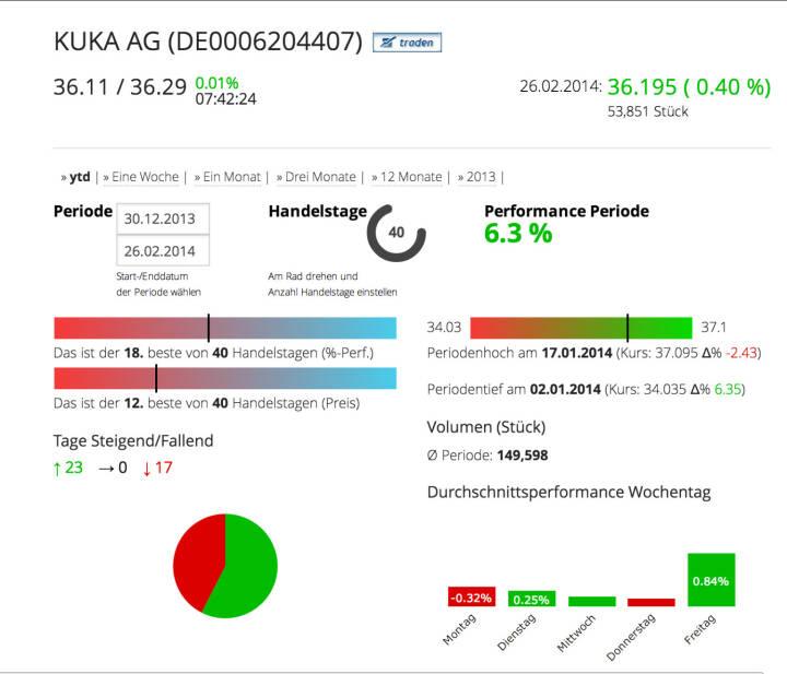 Die Kuka AG im Börse Social Network, http://boerse-social.com/launch/aktie/kuka_ag