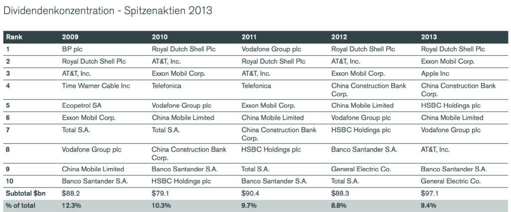 Die besten Dividendenstocks der Welt: 2009 BP, 2010 Royal Dutch, 2011 Vodafone, 2012 und 2013 Royal Dutch, © Henderson Global Investors  (27.02.2014)
