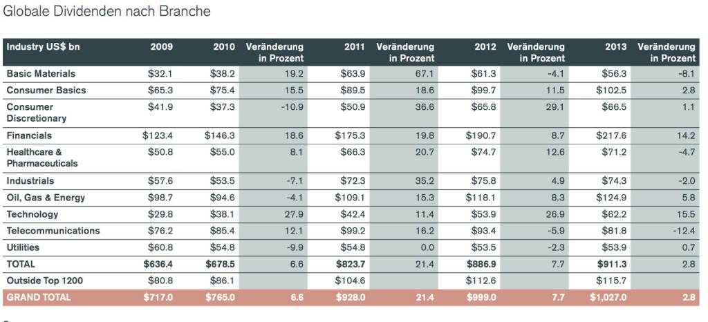 Globale Dividenden nach Branche, © Henderson Global Investors  (27.02.2014)