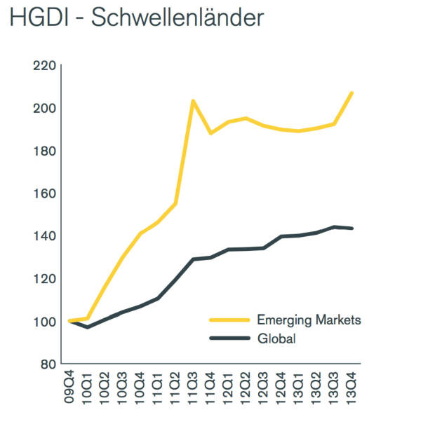Henderson Global Dividend Index (HGDI): Schwellenländer stärker, © Henderson Global Investors  (27.02.2014)