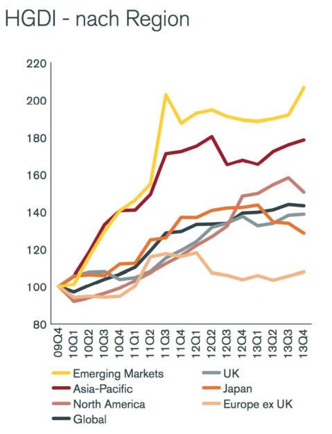 Henderson Global Dividend Index (HGDI): Europa ex UK am schwächsten, © Henderson Global Investors  (27.02.2014)