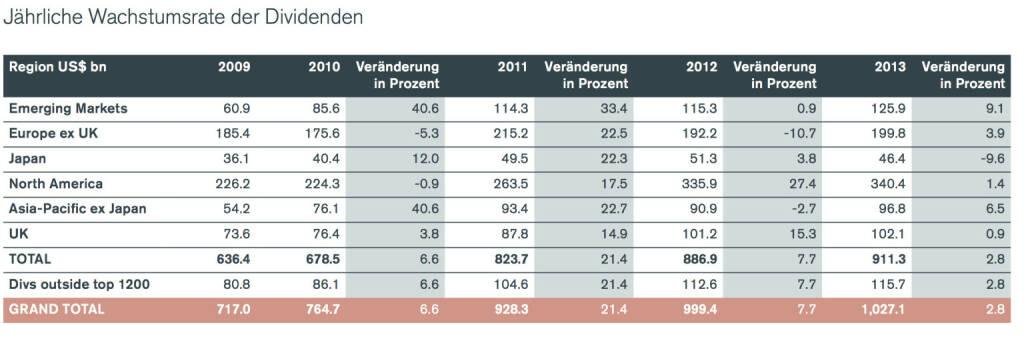 Jährliche Wachstumsrate der Dividenden, © Henderson Global Investors  (27.02.2014)