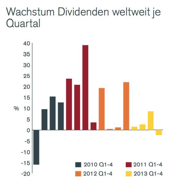 Wachstum Dividenden weltweit je Quartal, © Henderson Global Investors  (27.02.2014)