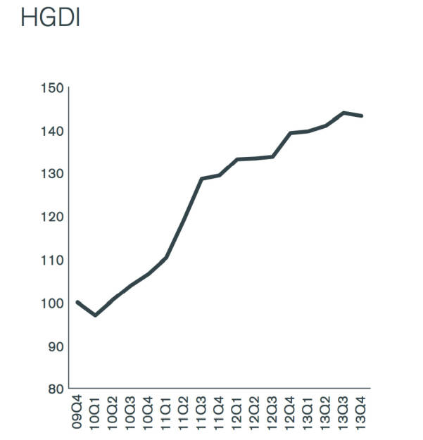 Henderson Global Dividend Index (HGDI), © Henderson Global Investors  (27.02.2014)