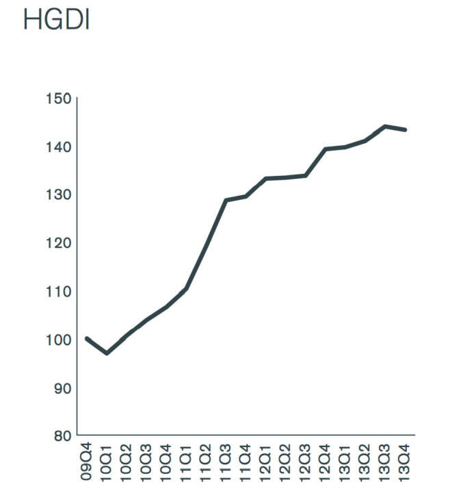 Henderson Global Dividend Index (HGDI)