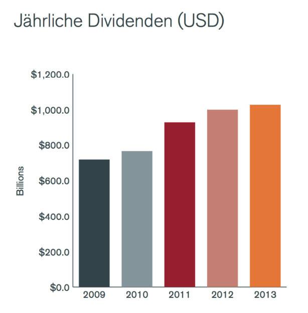 Jährliche Dividendensumme der Top 1200, © Henderson Global Investors  (27.02.2014)