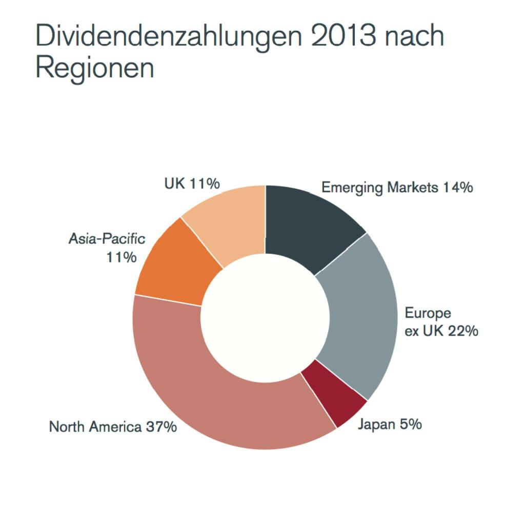 Dividendenzahlungen 2013 nach Regionen, © Henderson Global Investors  (27.02.2014)