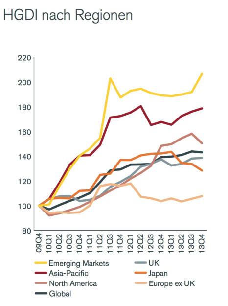 Henderson Global Dividend Index (HGDI) nach Regionen, © Henderson Global Investors  (27.02.2014)