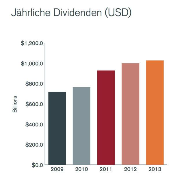 Jährliche Dividenden in USD, © Henderson Global Investors  (27.02.2014)