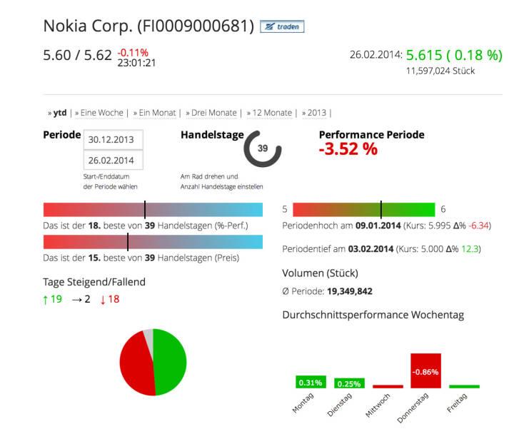 Die Nokia Corp. im Börse Social Network, http://boerse-social.com/launch/aktie/nokia_corp