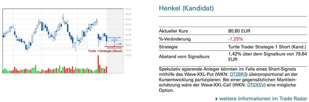 Henkel (Kandidat): Spekulativ agierende Anleger könnten im Falle eines Short-Signals mithilfe des Wave-XXL-Put (WKN: DT28R3) überproportional an der Kursentwicklung partizipieren. Bei einer gegensätzlichen Markteinschätzung wäre der Wave-XXL-Call (WKN: DT0XSV) eine mögliche Option., © Quelle: www.trade-radar.de (28.02.2014)