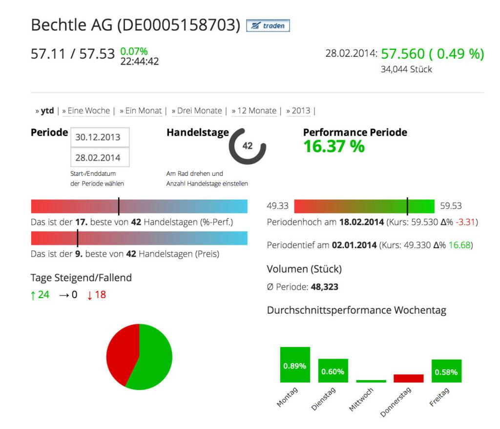 Die Bechtle AG im Börse Social Network, http://boerse-social.com/launch/aktie/bechtle_ag, © Bechtle AG (Homepage) (01.03.2014)