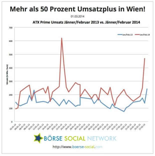 Mehr als 50 Prozent Umsatzplus an der Wiener Börse (1-2/14 vs. 1-2/13), © boerse-social.com (01.03.2014)